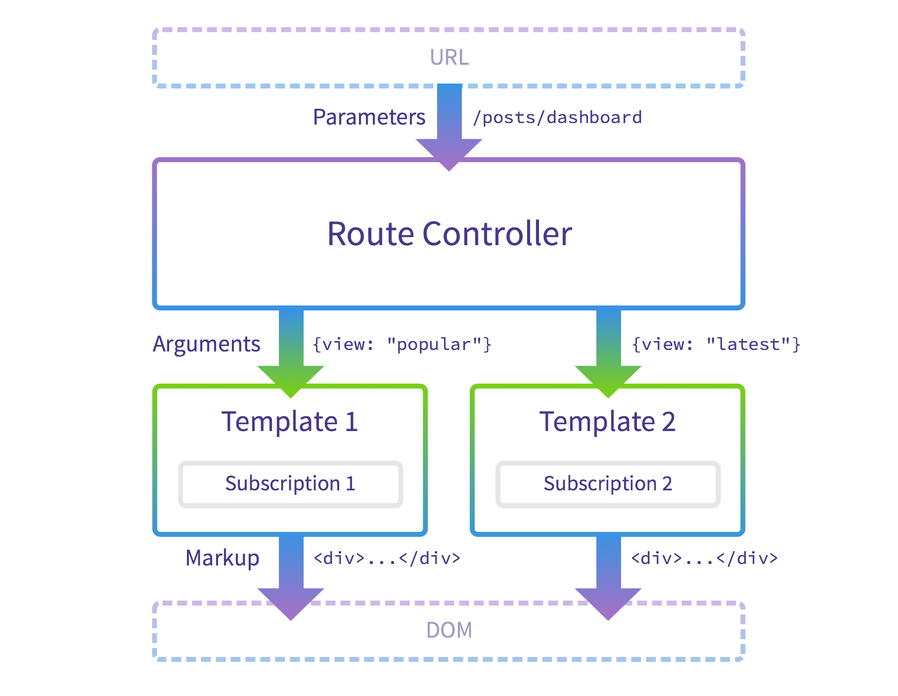 Building reusable components with the template controller pattern template level subscriptions altavistaventures Choice Image